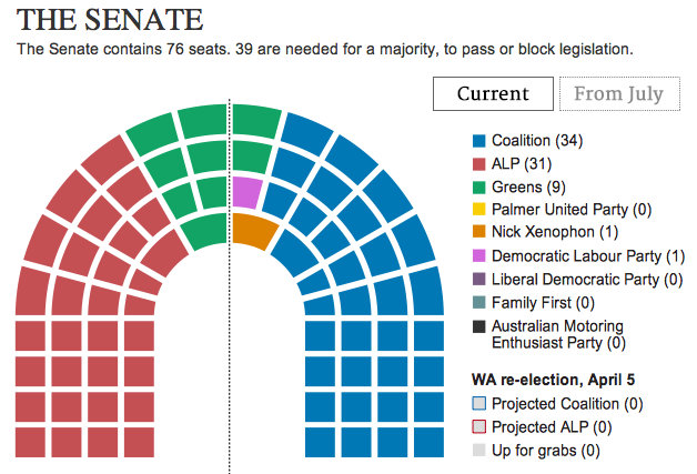Seats In The Senate Will There Be Another Screw Up By The