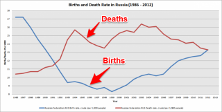 russia birth rate